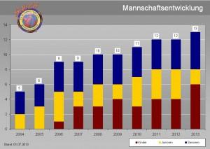 Durch das hohe Engagement in der Nachwuchsförderung ist die Anzahl der spieltreibenden Mannschaften in den letzten Jahren kontinuierlich angestiegen.